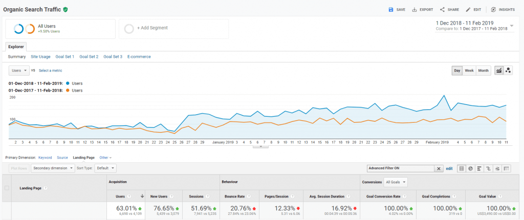 How to increase organic CTR
